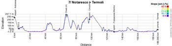 Le profil de la 7ème étape du Giro d'Italia 2021