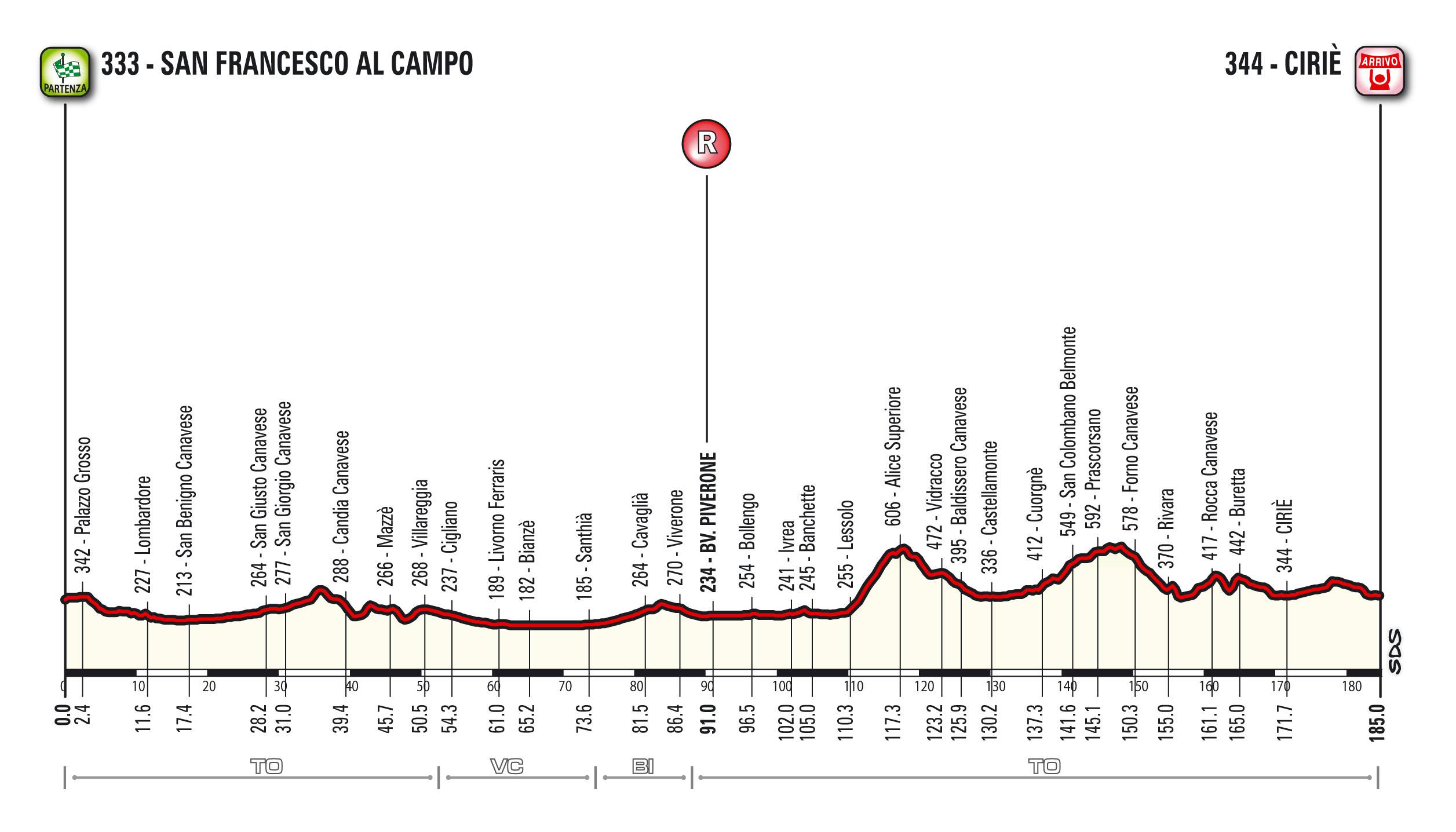 Profile Giro del Piemonte 2015