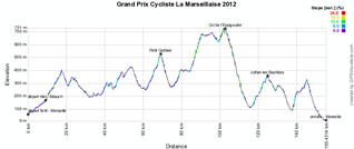 The profile of the Grand Prix Cycliste La Marseillaise 2011