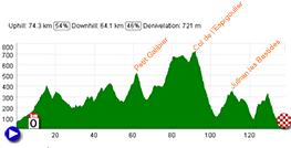 The profile of the Grand Prix Cycliste La Marseillaise 2013
