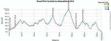 The profile of the Grand Prix Cycliste La Marseillaise 2014