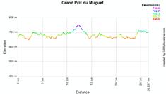 Het profiel van de Grand Prix du Muguet 2010