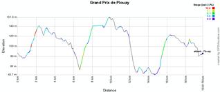 Het profiel van de Grand Prix de Plouay 2011