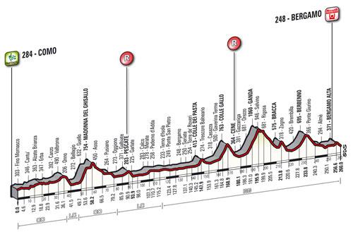 Profil Tour de Lombardie 2014