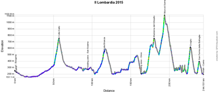 Le profil du Tour de Lombardie 2015