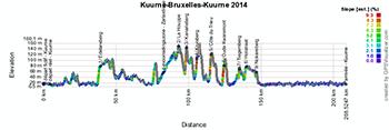 The profile of Kuurne-Bruxelles-Kuurne 2014