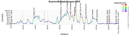 Het profiel van Kuurne-Brussel-Kuurne 2015