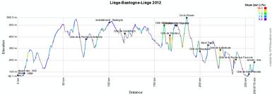 The profile of Li�ge-Bastogne-Li�ge 2012