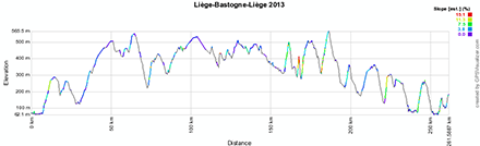 The Liège-Bastogne-Liège 2013 profile