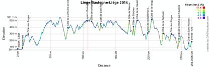 Het profiel van Luik-Bastenaken-Luik 2014