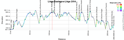 Le profil de Liège-Bastogne-Liège 2014