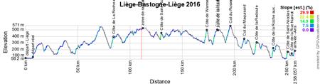 The profile of Liège-Bastogne-Liège 2016