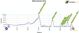 The profile of Milan-Sanremo 2013