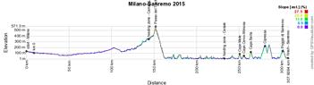Het profiel van Milaan-Sanremo 2015
