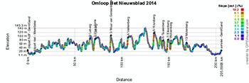 The profile of the Circuit Het Nieuwsblad 2014