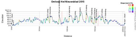 Het profiel van de Omloop Het Nieuwsblad 2015