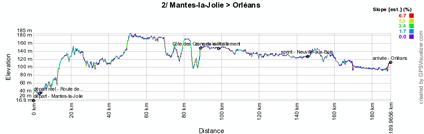 Le profil de la deuxième étape de Paris-Nice 2012
