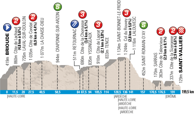 The profile of the 4th stage of Paris-Nice 2013