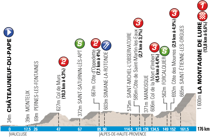 The profile of the 5th stage of Paris-Nice 2013