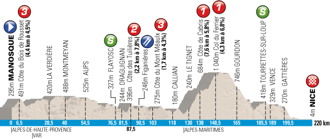 The profile of the 6th stage of Paris-Nice 2013