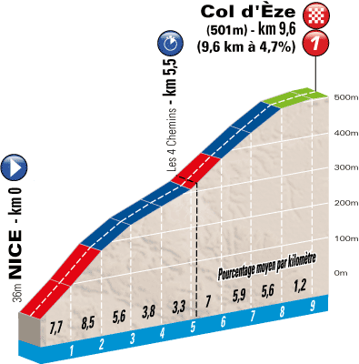 The profile of the 7th stage of Paris-Nice 2013
