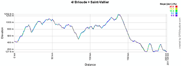 The profile of the fourth stage of Paris-Nice 2013