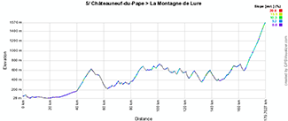 The profile of the fifth stage of Paris-Nice 2013