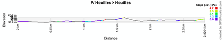 The profile of the prologue of Paris-Nice 2013
