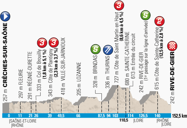 The profile of the 5th stage of Paris-Nice 2014