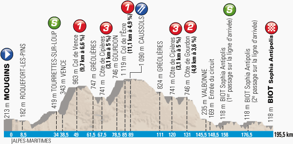The profile of the 7th stage of Paris-Nice 2014