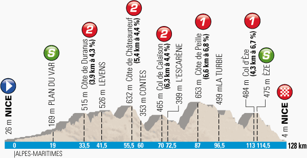The profile of the 8th stage of Paris-Nice 2014