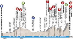 The profile officiel of the 4th stage of Paris-Nice 2015