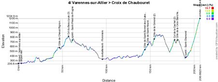The profile of the 4th stage of Paris-Nice 2015