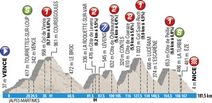 The profile officiel of the 6th stage of Paris-Nice 2015