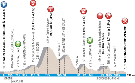 Profile 5th stage Paris-Nice 2016