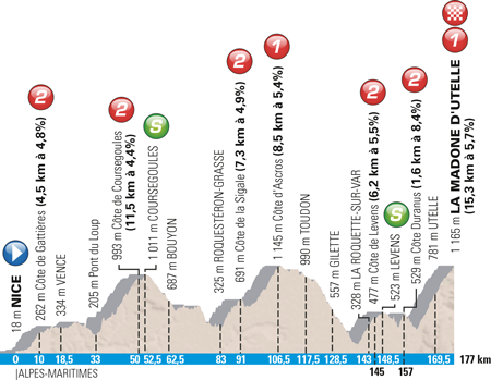 Profile 6th stage Paris-Nice 2016
