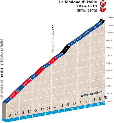 Profile finish 6th stage Paris-Nice 2016 La Madone d'Utelle