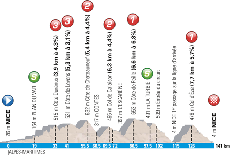 Profile 7th stage Paris-Nice 2016