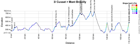 The profile of the 3rd stage of Paris-Nice 2016