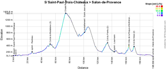 The profile of the 5th stage of Paris-Nice 2016