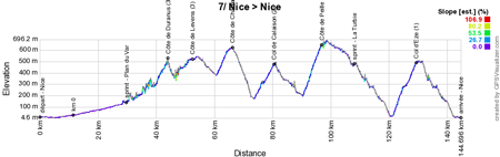 The profile of the 7th stage of Paris-Nice 2016