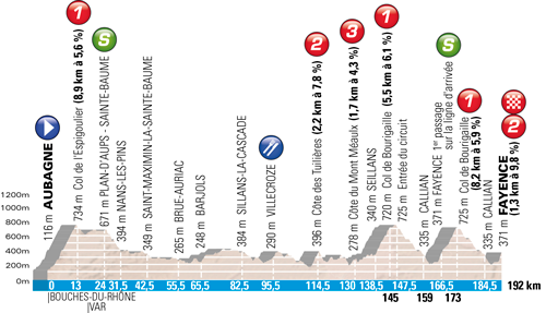 The profile of the Aubagne > Fayence stage