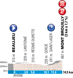 The profile of the time trial stage Beaujeu > Mont Brouilly