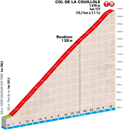 The profile of the Col de la Couillole