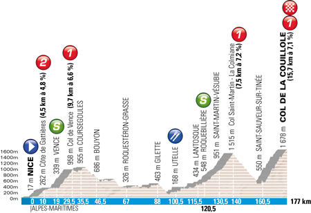The profile of the Nice > Col de la Couillole stage