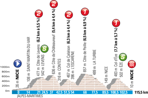 The profile of the Nice > Nice stage
