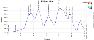 The profile of the 8th stage of Paris-Nice 2018