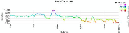 Le profil de Paris-Tours 2011