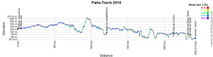 Le profil de Paris-Tours 2014