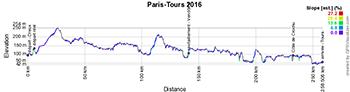 Le profil de Paris-Tours 2016
